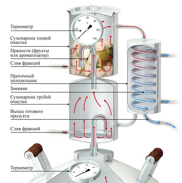 Самогонный аппарат холодильник в домашних условиях